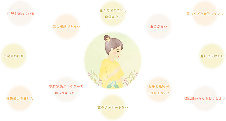 にんしんSOS宮崎 -あいのて-